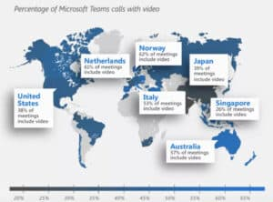 Percentage of Microsoft Teams Calls with Video