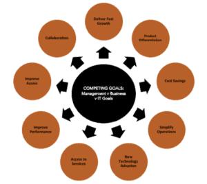 Diagram listing business goals
